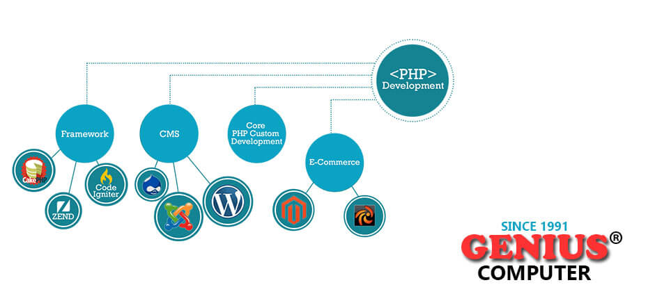 php training institute in ahmedabad